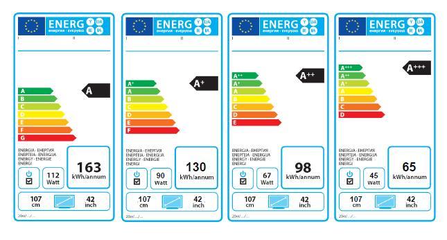 le classi energetiche